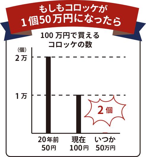 100万円で買えるコロッケの数グラフ