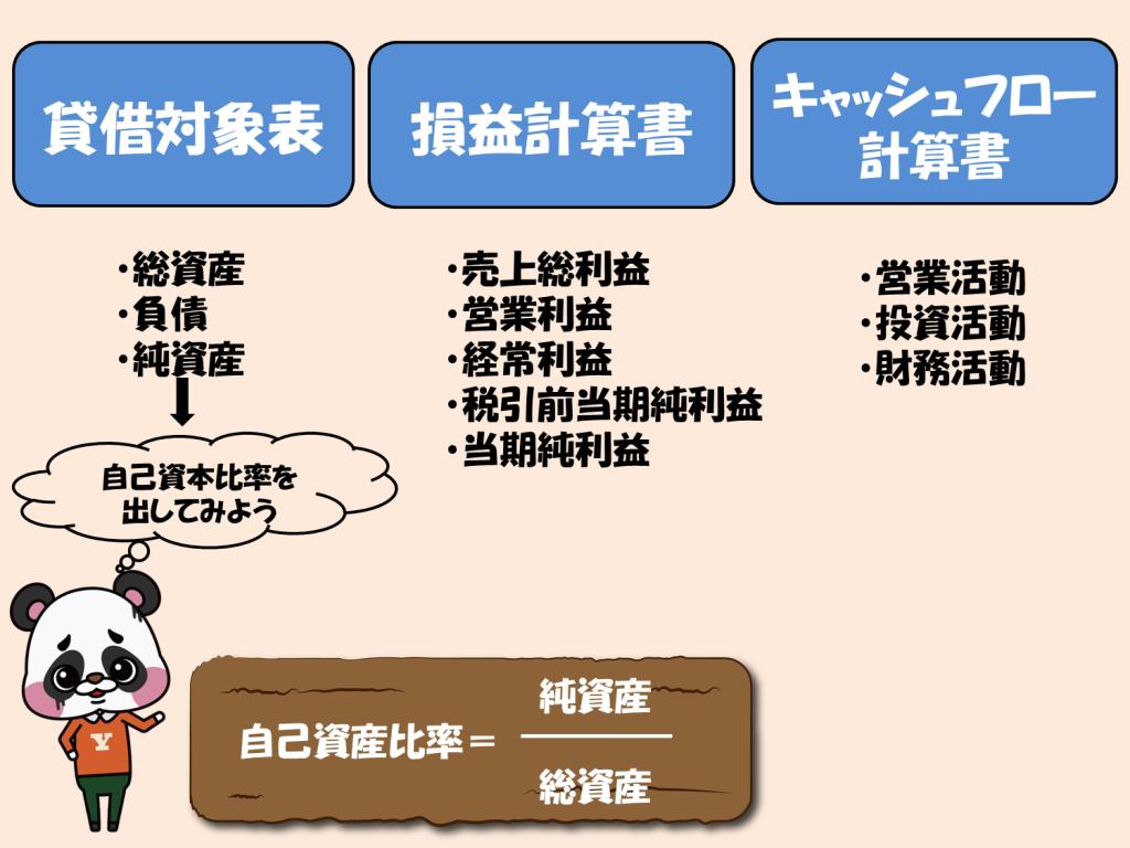 決算書の全体図