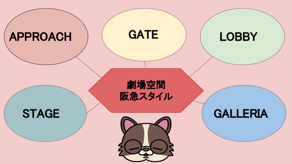劇場空間阪急スタイルのイメージ図