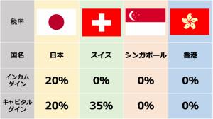 オフショア地域の税率の違い