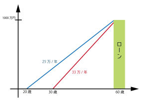 1000万円ローンの年齢別比較