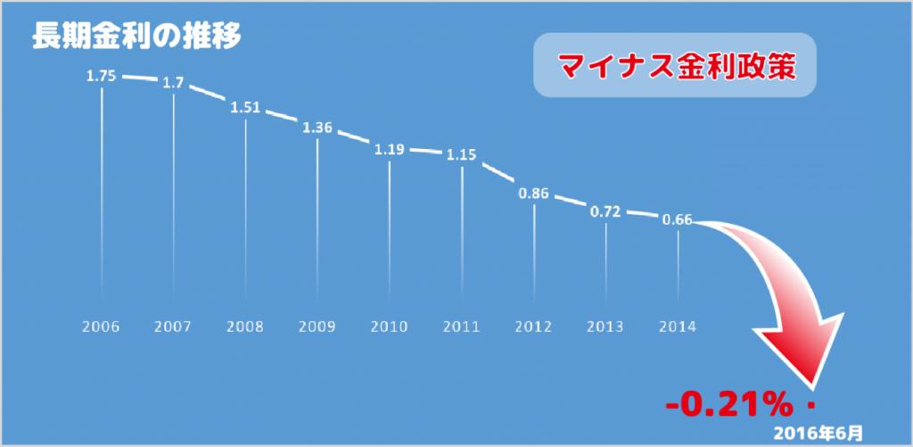 長期金利の推移とマイナス金利