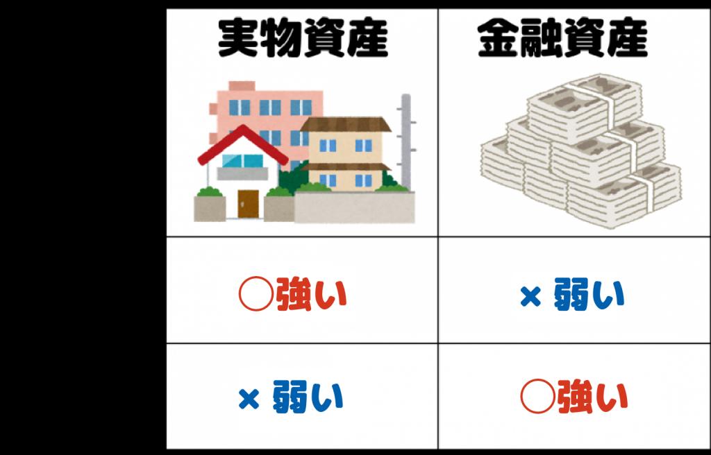 インフレとデフレ時の適した資産