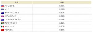 外貨普通預金の金利一覧