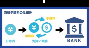 外貨預金における為替手数料の仕組み