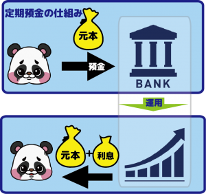 定期預金の簡単な仕組み
