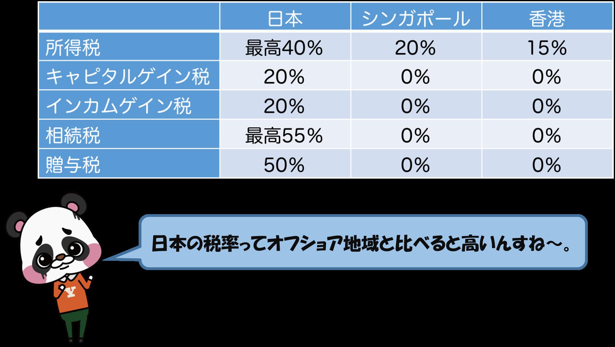 オフショア地域と日本の税率比較
