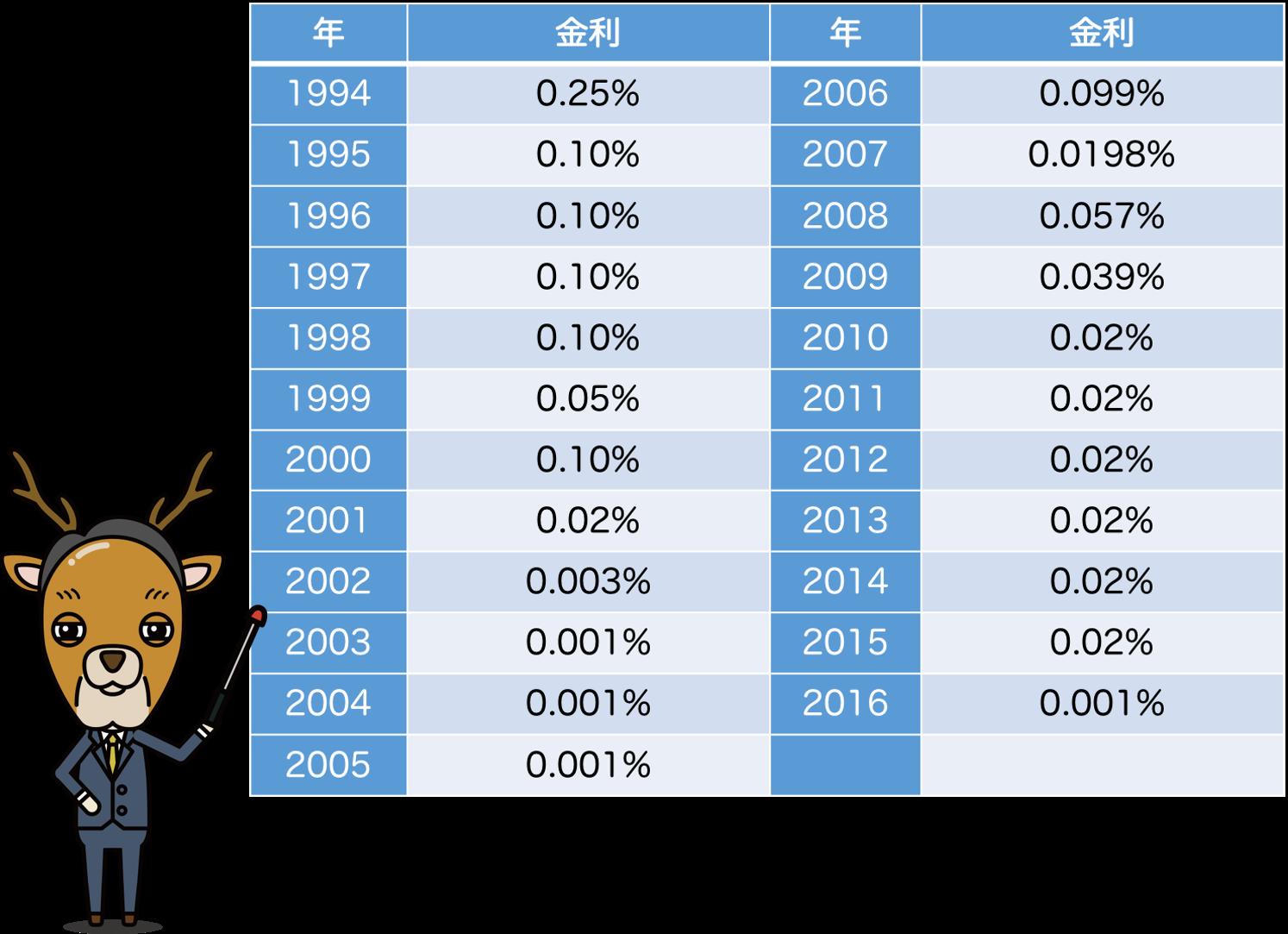 普通預金の利率