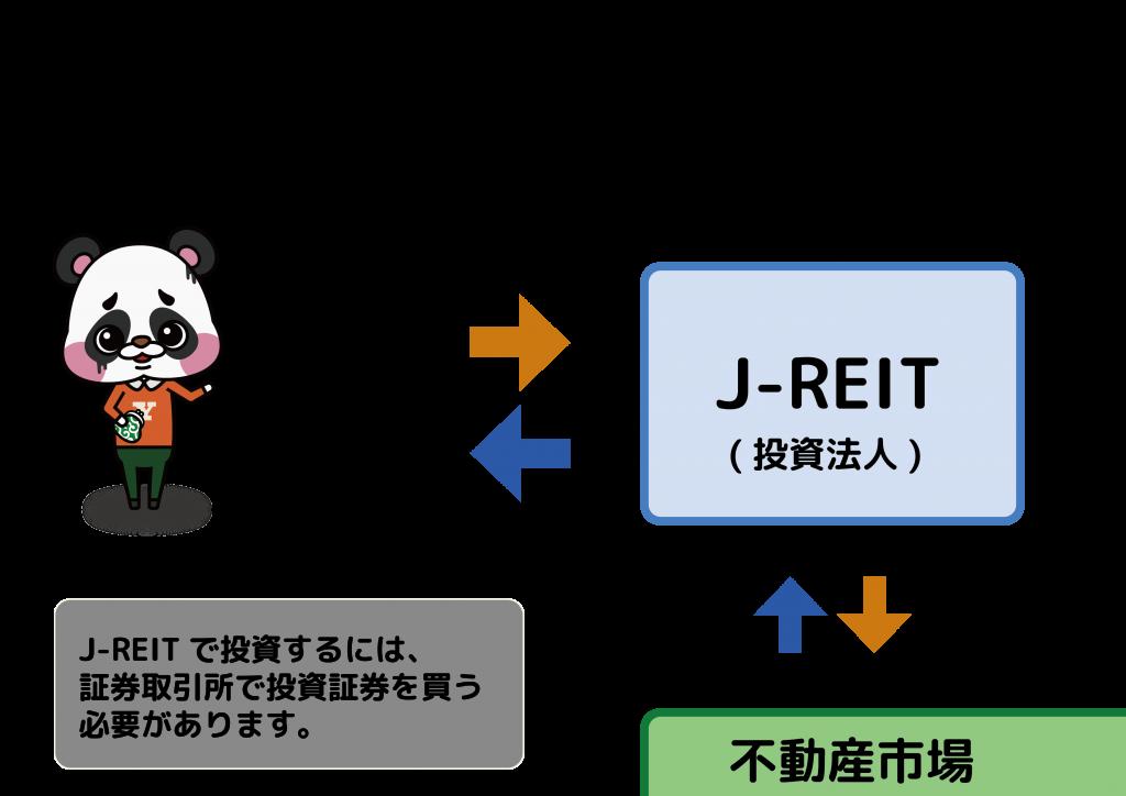 J-REIT 不動産投資信託