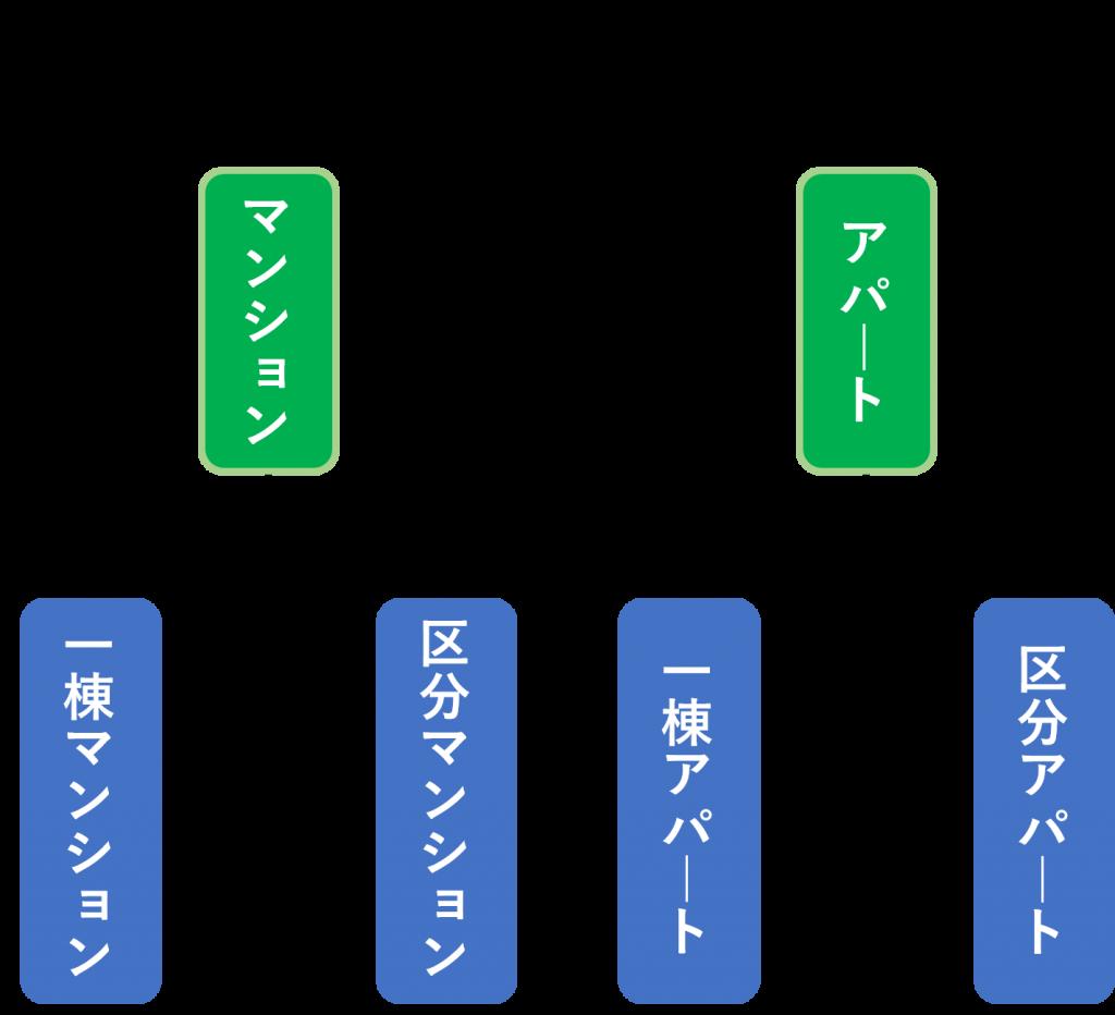 マンション分類
