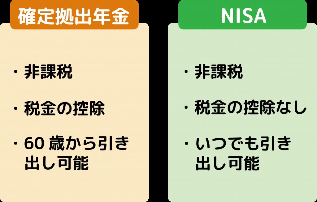 DC_NISA 特徴