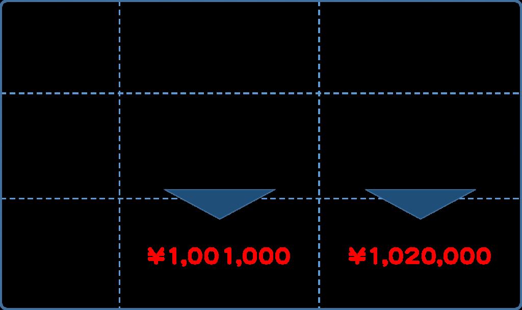 年利の差による影響の比較