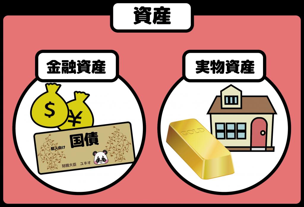 資産の種類