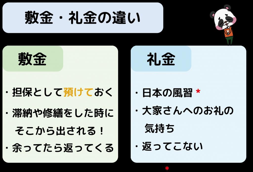 敷金礼金_違い